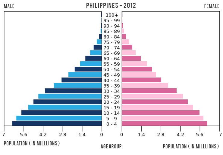 人口ピラミッドフィリピン